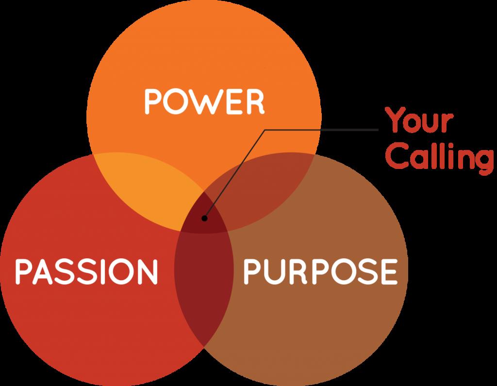 power-passion-purpose-venn-diagram-png_smaller